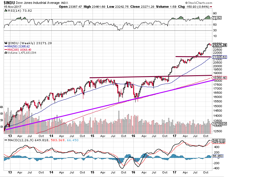 Dow chart November 16th
