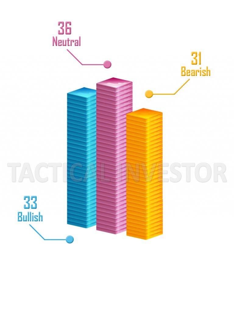 Bullish Neutral Bearish Index