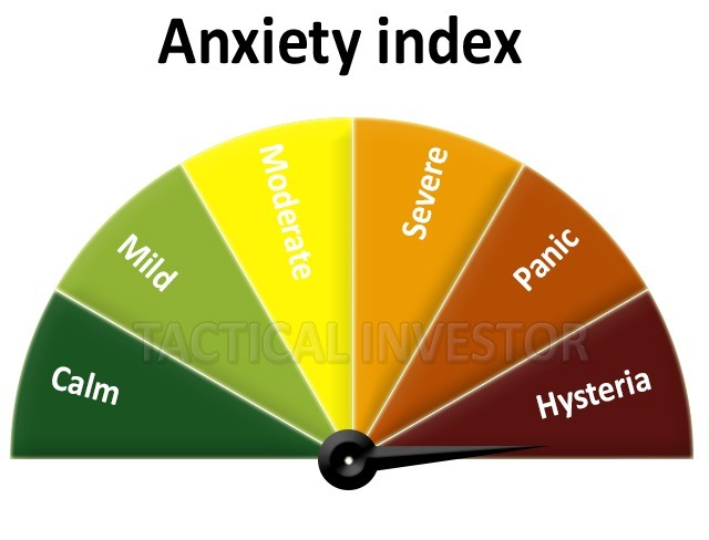 Anxiety Index gauge