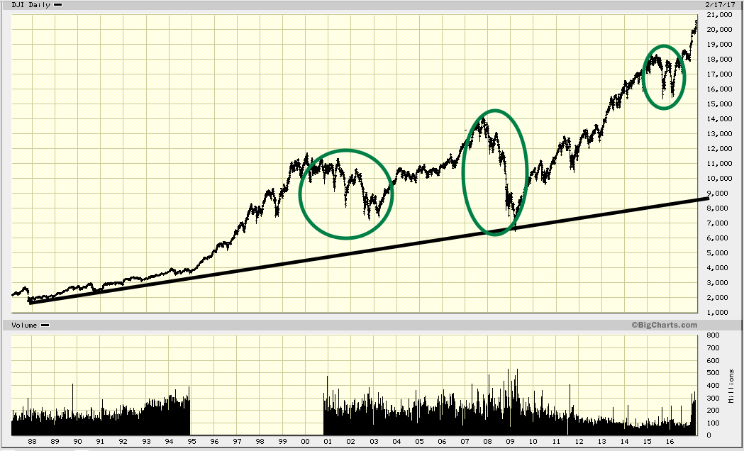DOW long time charts